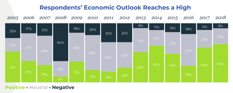 M&A Economic Outlook 2019